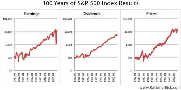 100 Years of S&P 500 Earnings, Dividends and Prices
