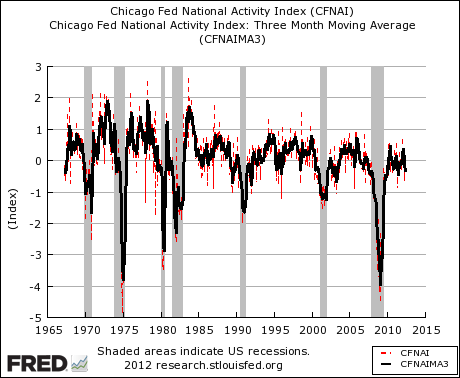 Chicago Fed Financial Activity Index