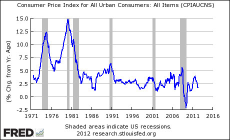 US CPI From 1971