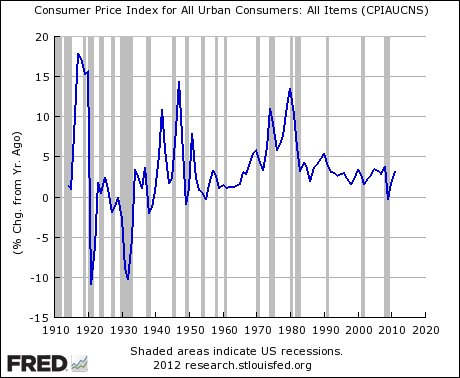 US CPI From 1913