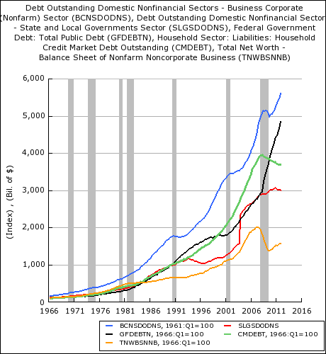 Debt By Government And Private Sector From 1966