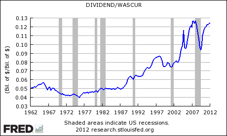 Ratio Private and Public Company Dividends to Private and Public Company Wages