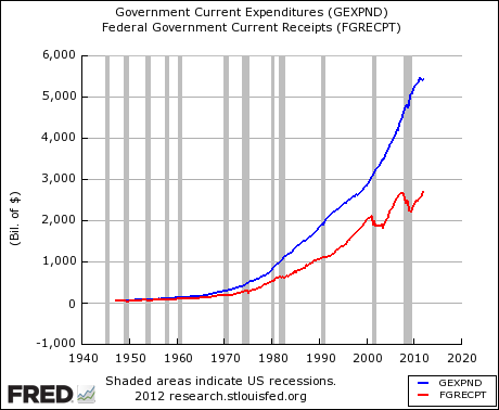 US Federal Revenue and Expenditure