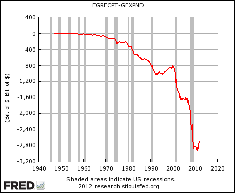 US Federal Deficit From 1947