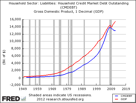 US household debt and US GDP