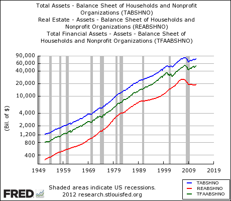 US household assets from 1949 through Jan 2012 (log scale)