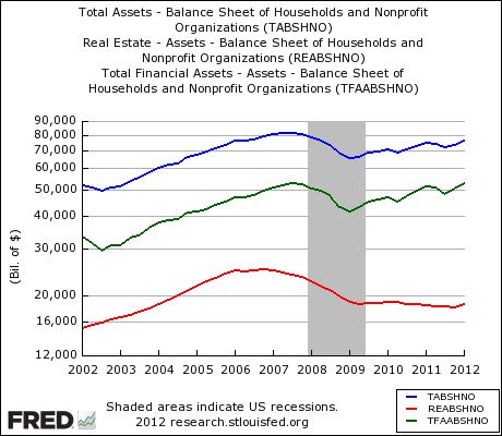 US household assets 10 years through Jan 2012