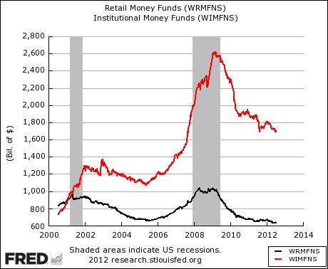 US Retail And Institutional Money Market Assets