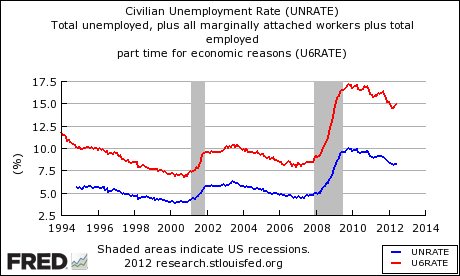 US Unemployment and UnderEmployment