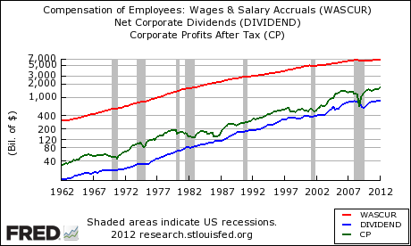 Wages, Profits And Dividends For Private and Public Corporations