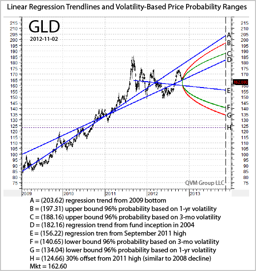 Gld Quote: Regression And Volatility-Based 1-Yr GLD Price Projections