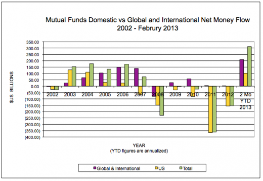 MutualFundFlows