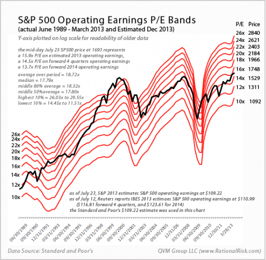 SP500-PE-Bands