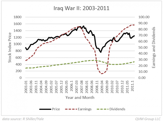 IRAQ War II