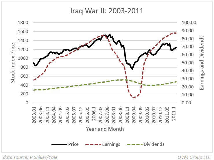 stock market interdependence during iraq war A familiar refrain during early post-cold war analyses held that  on the us stock market,  to refrain from attacking iraq due to the non-compliance of.