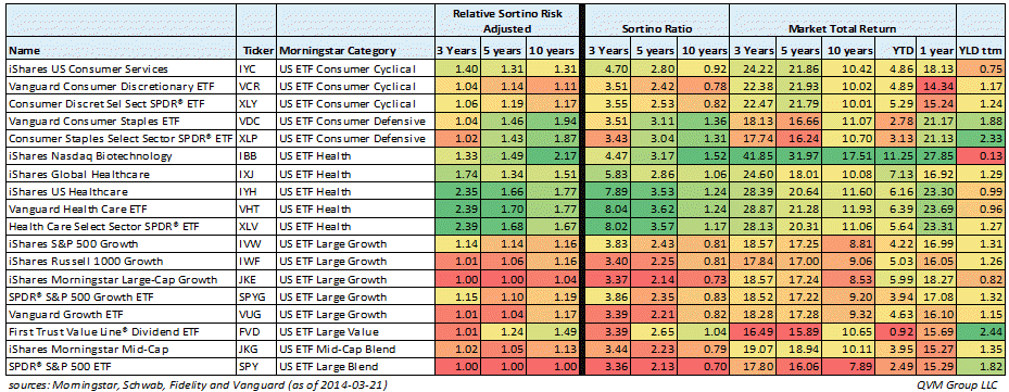 Best Relative Sortino Risk Adjusted Returns For Etfs And