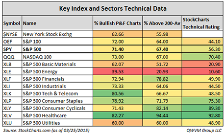 __Sectors Techniccals