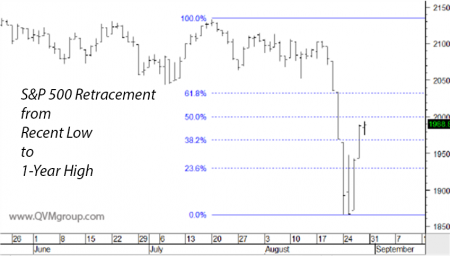 SPY retracement 2015-08-30