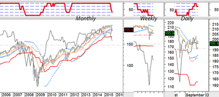 SPY-stages-mo-wk-day-2015-09-18