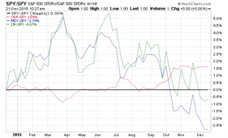 2015-12-19_US breadth