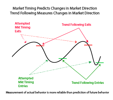 Diagram Mkt Timing versus Trend Following