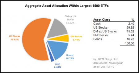 AssetAllocation1500ETFs