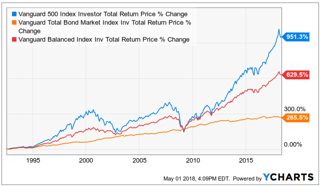 Maximum Drawdown And Allocation Approaches Perspectives