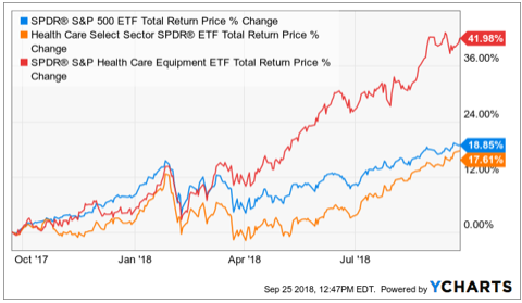 Medical Equipment ETF (XHE) Added To Tactical Sleeves